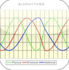 iphone-app-review-biorhythm